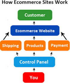 E-COMMERCE by Mayalin Contreras2
